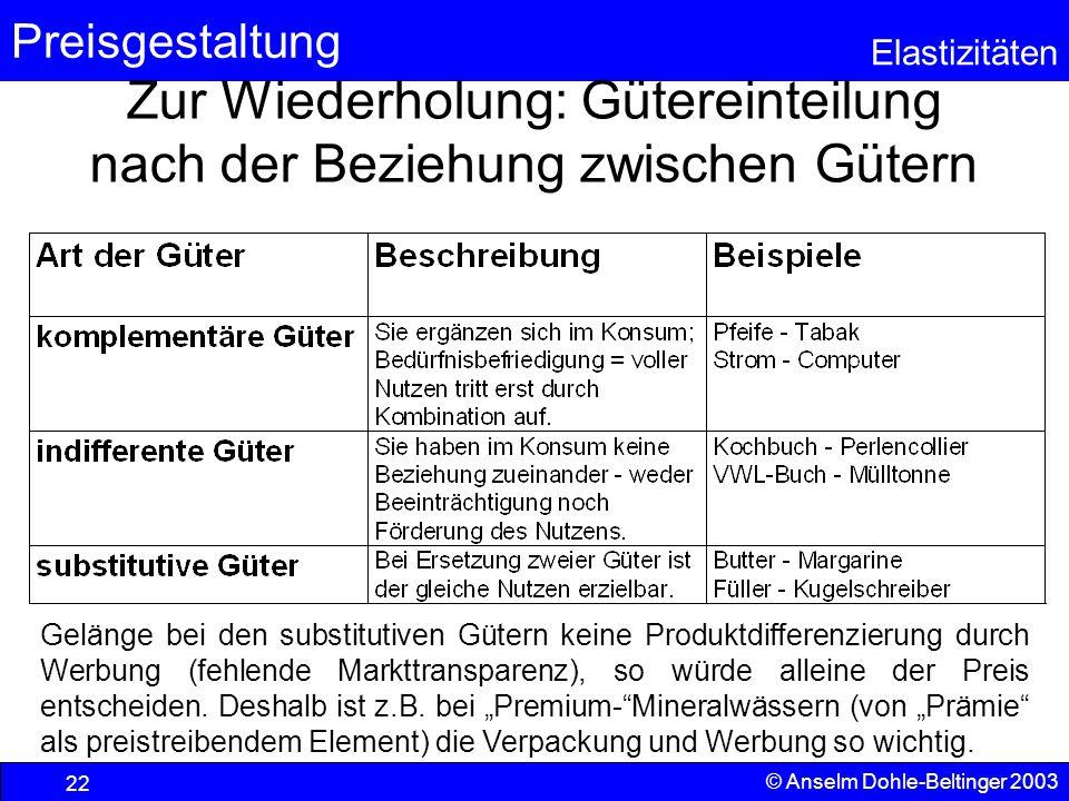 Preisgestaltung Elastizitäten © Anselm Dohle-Beltinger 2003 22 Zur Wiederholung: Gütereinteilung nach der Beziehung zwischen Gütern Gelänge bei den su