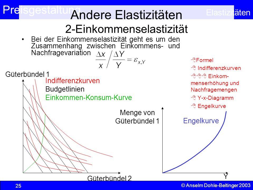 Preisgestaltung Elastizitäten © Anselm Dohle-Beltinger 2003 25 Andere Elastizitäten 2-Einkommenselastizität Bei der Einkommenselastizität geht es um d