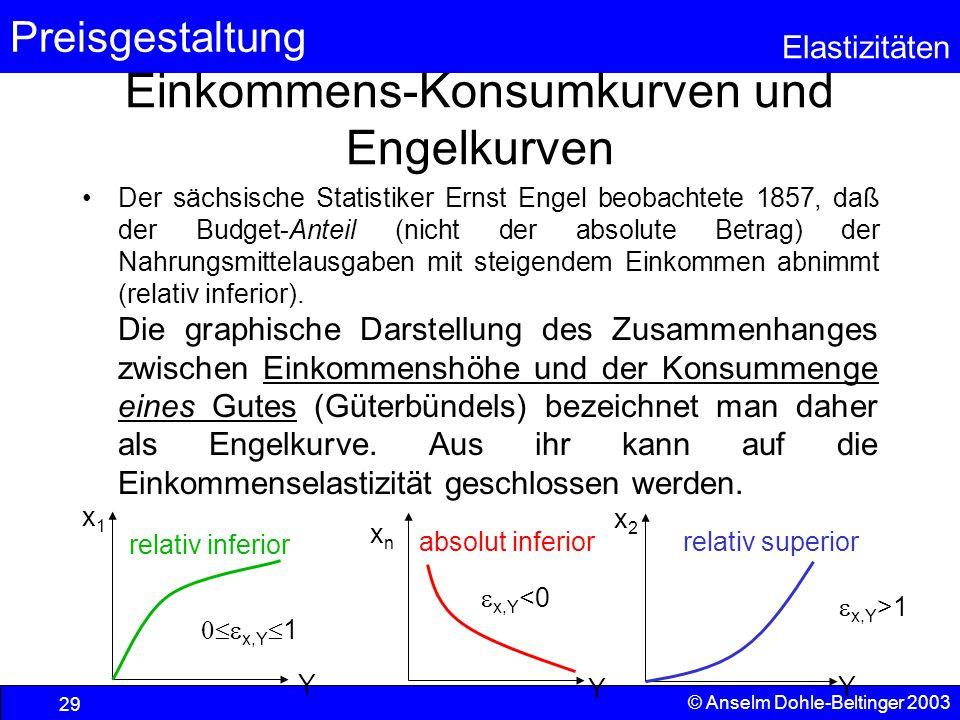 Preisgestaltung Elastizitäten © Anselm Dohle-Beltinger 2003 29 Einkommens-Konsumkurven und Engelkurven Der sächsische Statistiker Ernst Engel beobacht