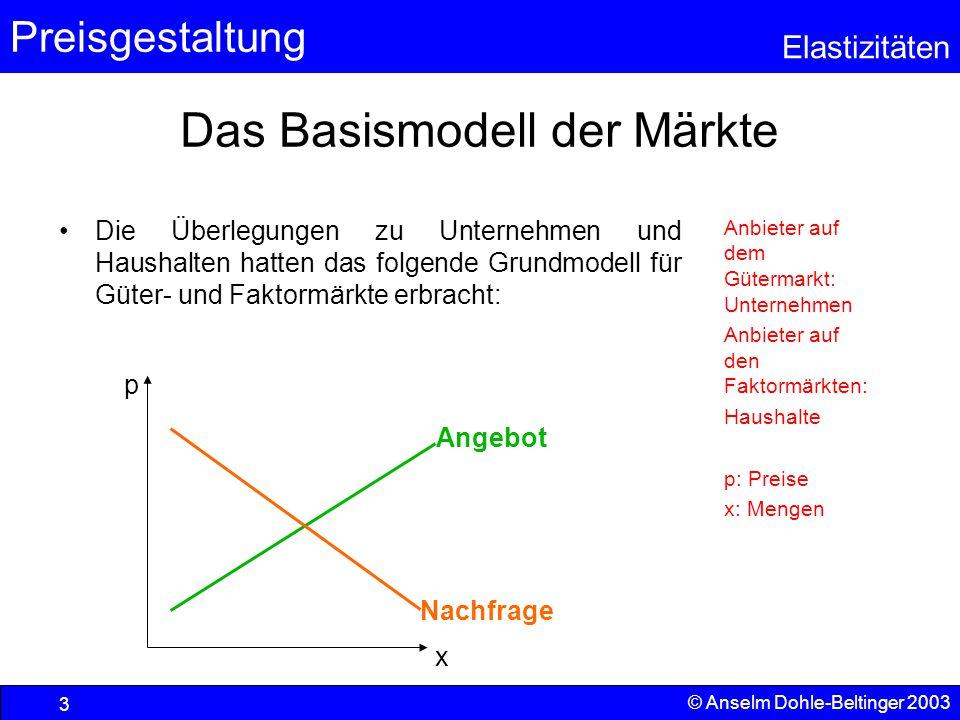 Preisgestaltung Elastizitäten © Anselm Dohle-Beltinger 2003 3 Das Basismodell der Märkte Die Überlegungen zu Unternehmen und Haushalten hatten das fol