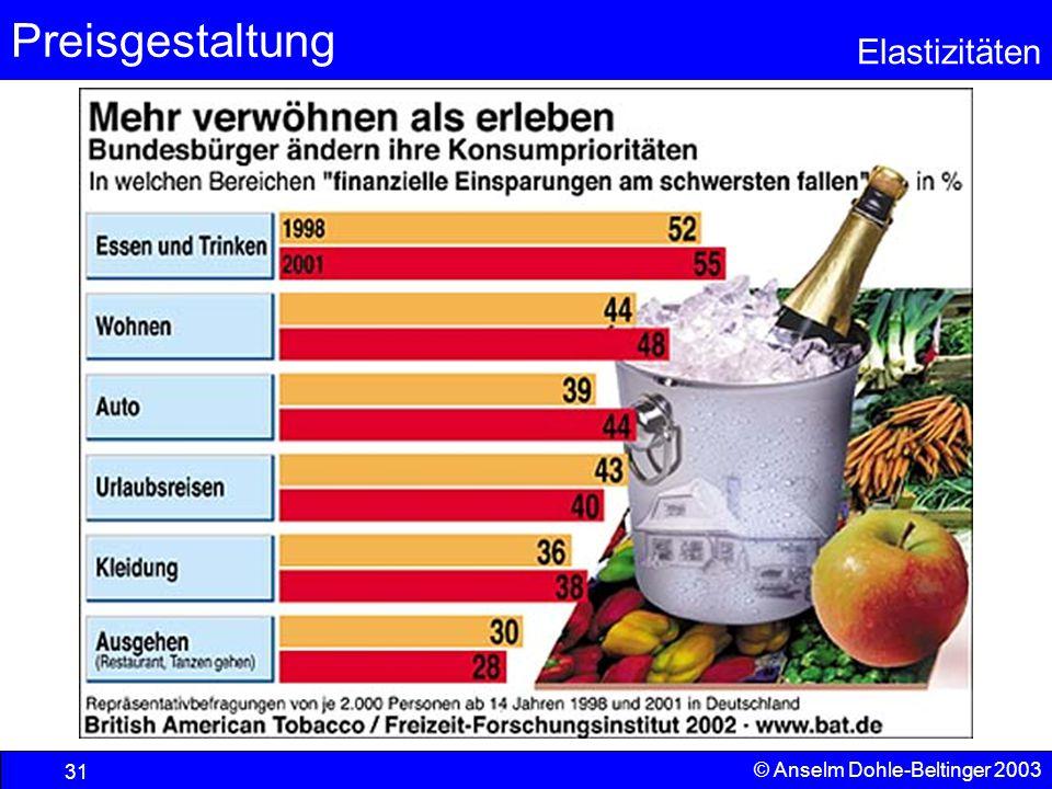Preisgestaltung Elastizitäten © Anselm Dohle-Beltinger 2003 31