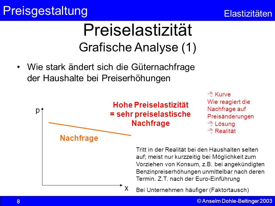 Preisgestaltung Elastizitäten © Anselm Dohle-Beltinger 2003 8 Preiselastizität Grafische Analyse (1) Wie stark ändert sich die Güternachfrage der Haus