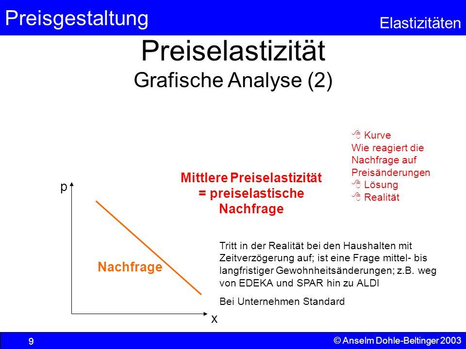 Preisgestaltung Elastizitäten © Anselm Dohle-Beltinger 2003 9 Preiselastizität Grafische Analyse (2)  Kurve Wie reagiert die Nachfrage auf Preisänder