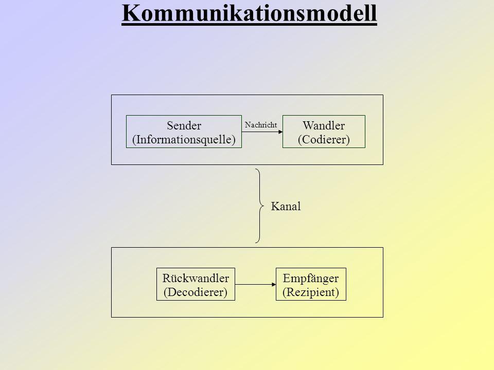 Sender (Informationsquelle) Wandler (Codierer) Nachricht Rückwandler (Decodierer) Empfänger (Rezipient) Kanal Kommunikationsmodell