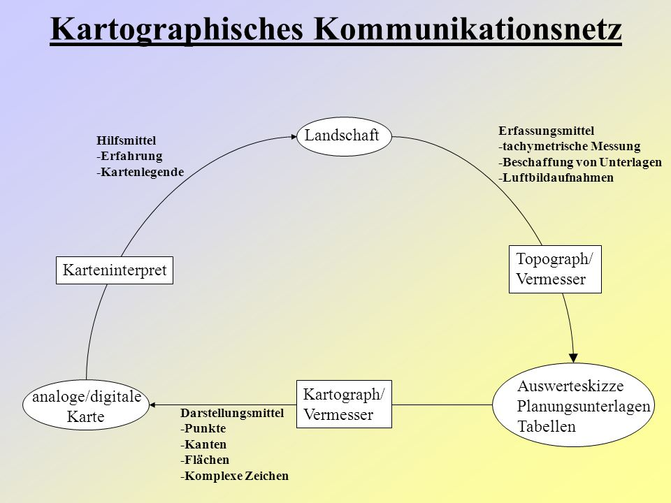 Landschaft Auswerteskizze Planungsunterlagen Tabellen analoge/digitale Karte Topograph/ Vermesser Karteninterpret Erfassungsmittel -tachymetrische Mes