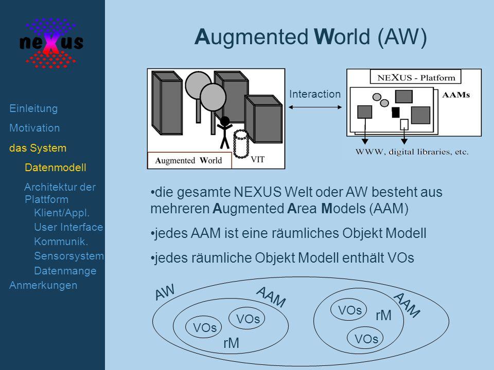 Einleitung Motivation das System Datenmodell Architektur der Plattform Klient/Appl.