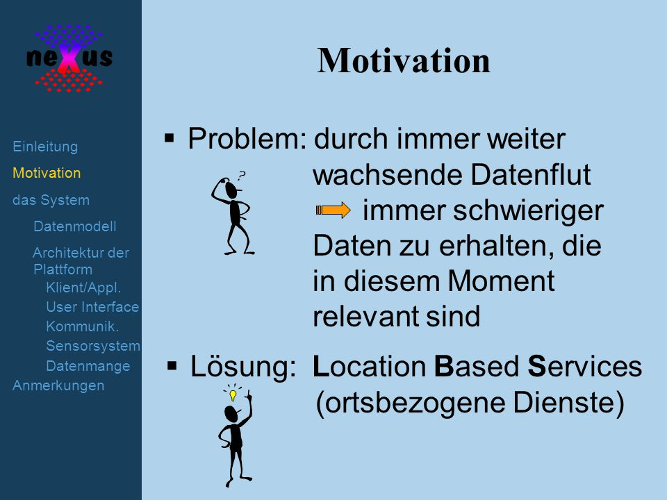 Motivation das System Datenmodell Architektur der Plattform Klient/Appl.