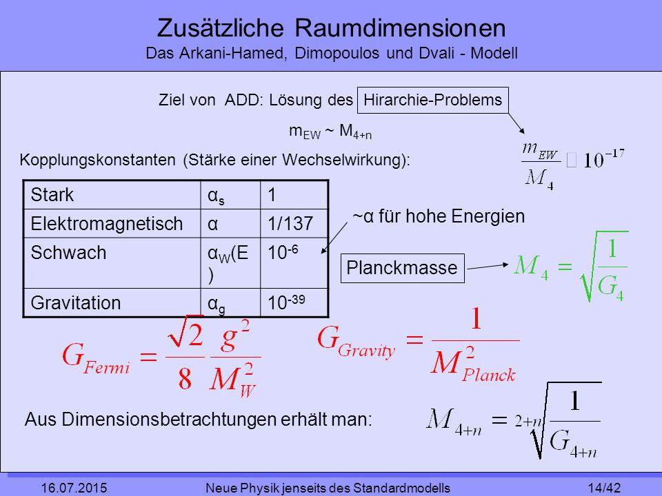 14/42 16.07.2015 Neue Physik jenseits des Standardmodells Zusätzliche Raumdimensionen Das Arkani-Hamed, Dimopoulos und Dvali - Modell Starkαsαs 1 Elektromagnetischα1/137 Schwachα W (E ) 10 -6 Gravitationαgαg 10 -39 Aus Dimensionsbetrachtungen erhält man: Ziel von ADD: Lösung des Hirarchie-Problems m EW ~ M 4+n Kopplungskonstanten (Stärke einer Wechselwirkung): ~α für hohe Energien Planckmasse