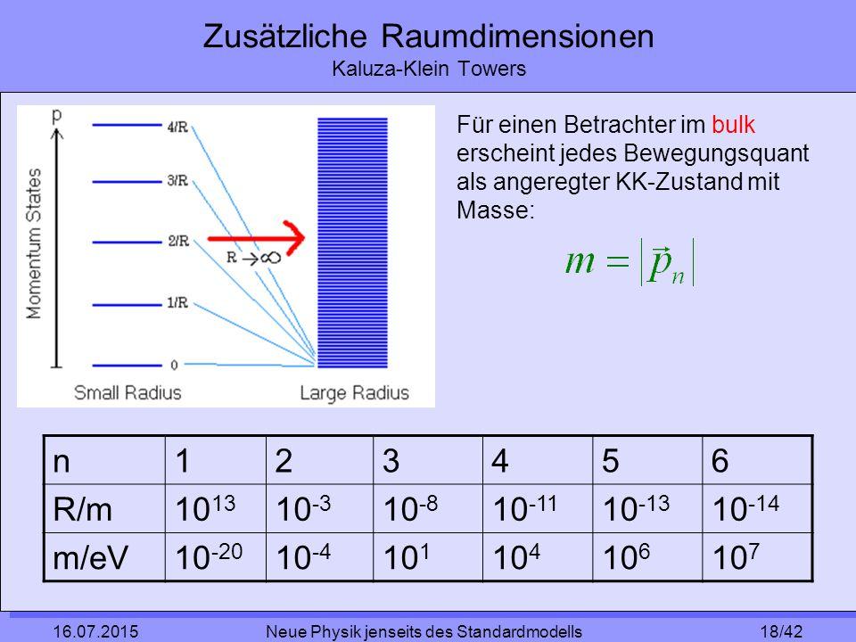 18/42 16.07.2015 Neue Physik jenseits des Standardmodells Zusätzliche Raumdimensionen Kaluza-Klein Towers Für einen Betrachter im bulk erscheint jedes Bewegungsquant als angeregter KK-Zustand mit Masse: n123456 R/m10 13 10 -3 10 -8 10 -11 10 -13 10 -14 m/eV10 -20 10 -4 10 1 10 4 10 6 10 7