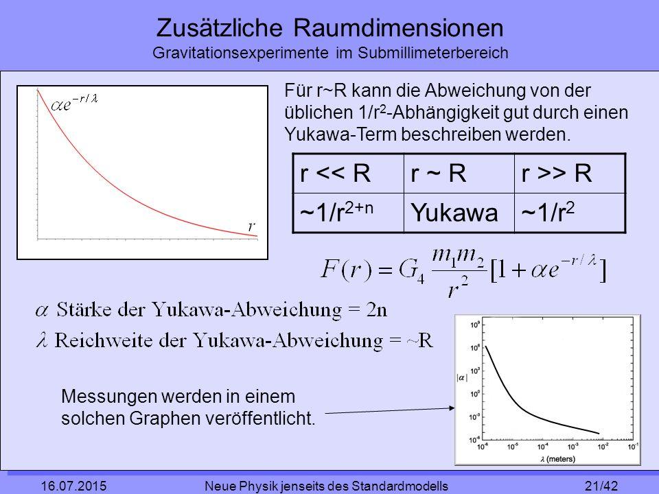 21/42 16.07.2015 Neue Physik jenseits des Standardmodells Zusätzliche Raumdimensionen Gravitationsexperimente im Submillimeterbereich Für r~R kann die Abweichung von der üblichen 1/r 2 -Abhängigkeit gut durch einen Yukawa-Term beschreiben werden.