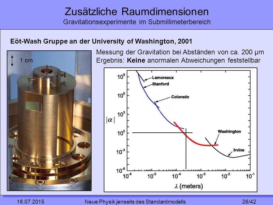 26/42 16.07.2015 Neue Physik jenseits des Standardmodells Zusätzliche Raumdimensionen Gravitationsexperimente im Submillimeterbereich Eöt-Wash Gruppe an der University of Washington, 2001 Messung der Gravitation bei Abständen von ca.