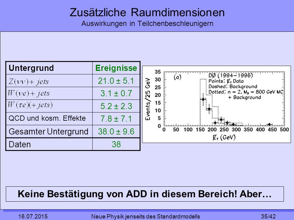 35/42 16.07.2015 Neue Physik jenseits des Standardmodells Zusätzliche Raumdimensionen Auswirkungen in Teilchenbeschleunigern UntergrundEreignisse 21.0 ± 5.1 3.1 ± 0.7 5.2 ± 2.3 QCD und kosm.
