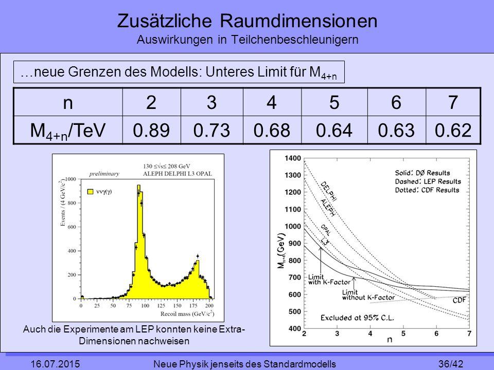 36/42 16.07.2015 Neue Physik jenseits des Standardmodells Zusätzliche Raumdimensionen Auswirkungen in Teilchenbeschleunigern …neue Grenzen des Modells: Unteres Limit für M 4+n n234567 M 4+n /TeV0.890.730.680.640.630.62 Auch die Experimente am LEP konnten keine Extra- Dimensionen nachweisen