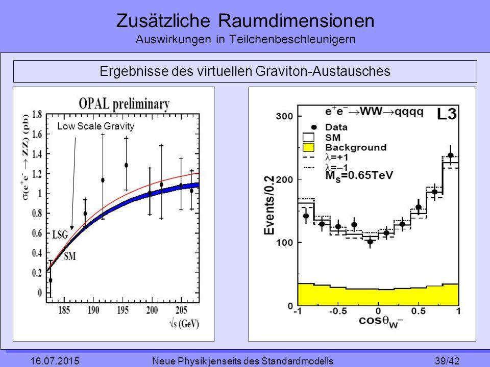 39/42 16.07.2015 Neue Physik jenseits des Standardmodells Zusätzliche Raumdimensionen Auswirkungen in Teilchenbeschleunigern Ergebnisse des virtuellen Graviton-Austausches Low Scale Gravity