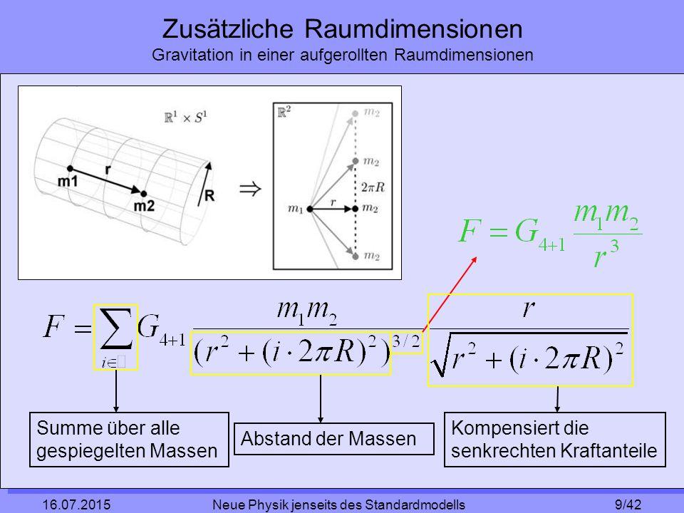 9/42 16.07.2015 Neue Physik jenseits des Standardmodells Zusätzliche Raumdimensionen Gravitation in einer aufgerollten Raumdimensionen Summe über alle gespiegelten Massen Abstand der Massen Kompensiert die senkrechten Kraftanteile