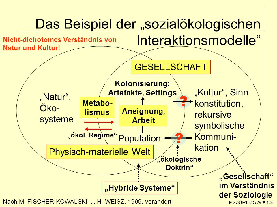 """P230PH3SWien38 Das Beispiel der """"sozialökologischen Interaktionsmodelle"""" Nach M. FISCHER-KOWALSKI u. H. WEISZ, 1999, verändert """"Kultur"""", Sinn- konstit"""