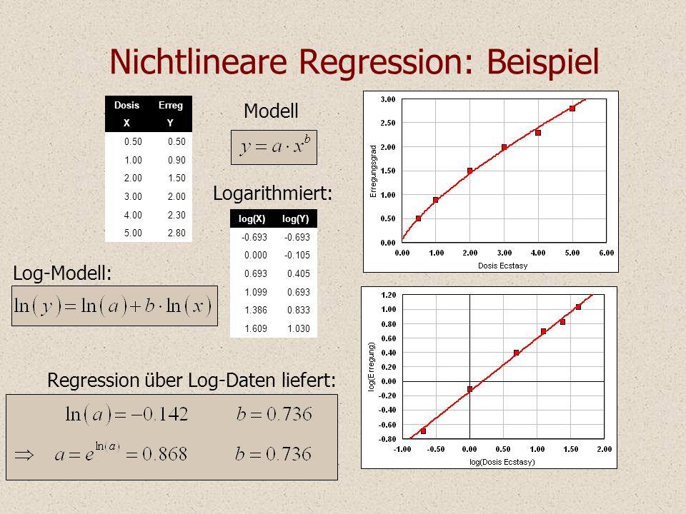 Nichtlineare Regression: Beispiel Modell DosisErreg XY 0.50 1.000.90 2.001.50 3.002.00 4.002.30 5.002.80 Regression über Log-Daten liefert: Log-Modell: Logarithmiert: log(X)log(Y) -0.693 0.000-0.105 0.6930.405 1.0990.693 1.3860.833 1.6091.030