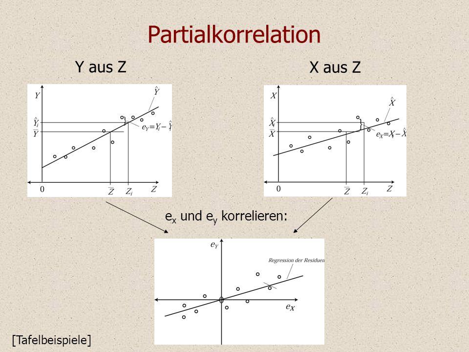 Partialkorrelation Y aus Z X aus Z e x und e y korrelieren: [Tafelbeispiele]