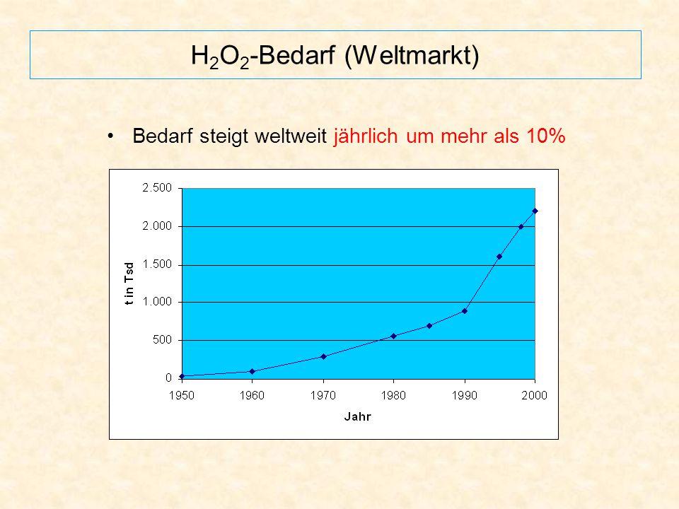 H 2 O 2 -Bedarf (Weltmarkt) Bedarf steigt weltweit jährlich um mehr als 10%