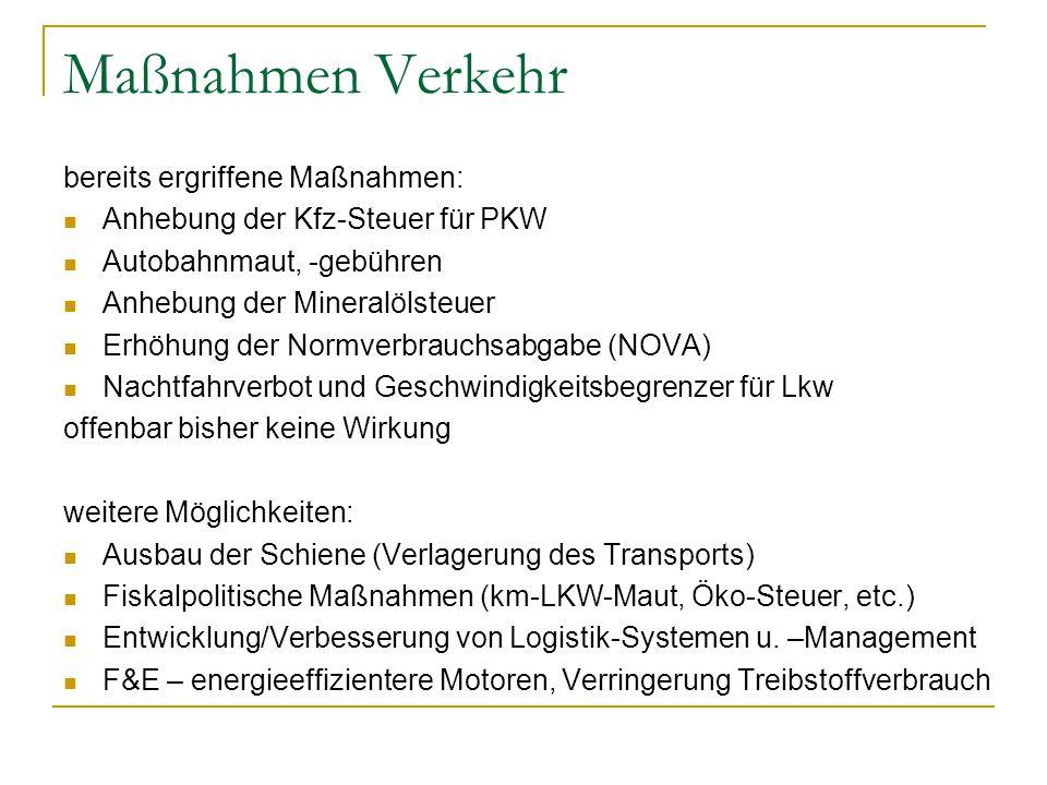 Maßnahmen Verkehr bereits ergriffene Maßnahmen: Anhebung der Kfz-Steuer für PKW Autobahnmaut, -gebühren Anhebung der Mineralölsteuer Erhöhung der Normverbrauchsabgabe (NOVA) Nachtfahrverbot und Geschwindigkeitsbegrenzer für Lkw offenbar bisher keine Wirkung weitere Möglichkeiten: Ausbau der Schiene (Verlagerung des Transports) Fiskalpolitische Maßnahmen (km-LKW-Maut, Öko-Steuer, etc.) Entwicklung/Verbesserung von Logistik-Systemen u.