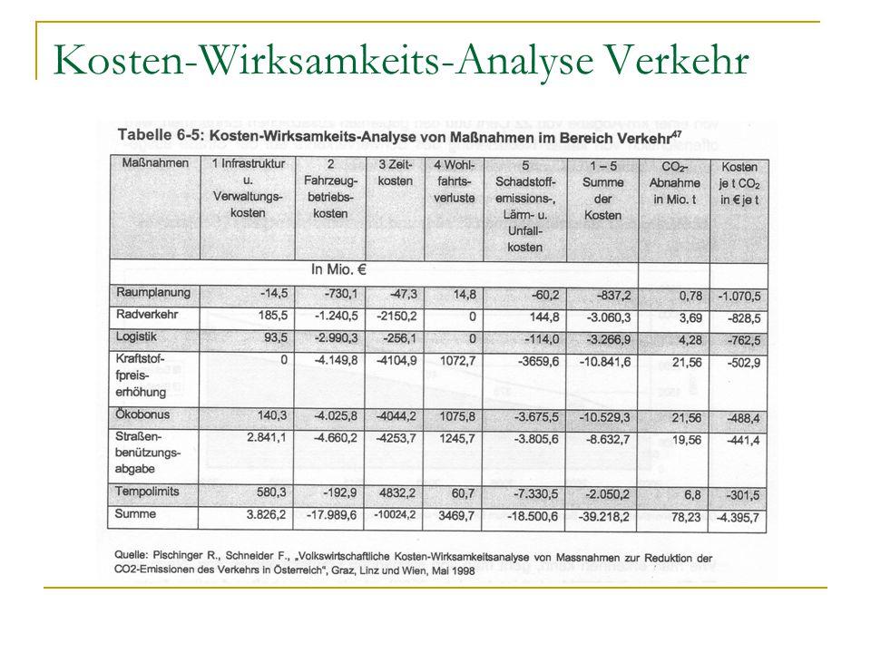 Kosten-Wirksamkeits-Analyse Verkehr