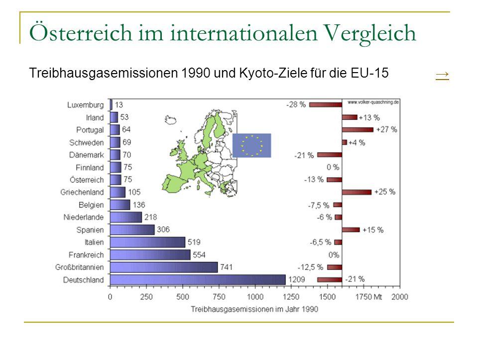 Österreich im internationalen Vergleich Treibhausgasemissionen 1990 und Kyoto-Ziele für die EU-15 →→