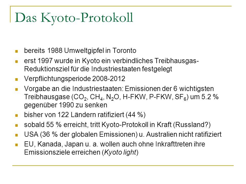 Das Kyoto-Protokoll bereits 1988 Umweltgipfel in Toronto erst 1997 wurde in Kyoto ein verbindliches Treibhausgas- Reduktionsziel für die Industriestaaten festgelegt Verpflichtungsperiode 2008-2012 Vorgabe an die Industriestaaten: Emissionen der 6 wichtigsten Treibhausgase (CO 2, CH 4, N 2 O, H-FKW, P-FKW, SF 6 ) um 5.2 % gegenüber 1990 zu senken bisher von 122 Ländern ratifiziert (44 %) sobald 55 % erreicht, tritt Kyoto-Protokoll in Kraft (Russland?) USA (36 % der globalen Emissionen) u.