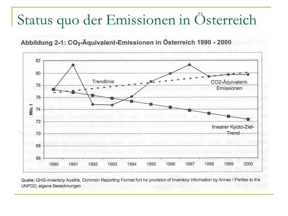 Status quo der Emissionen in Österreich