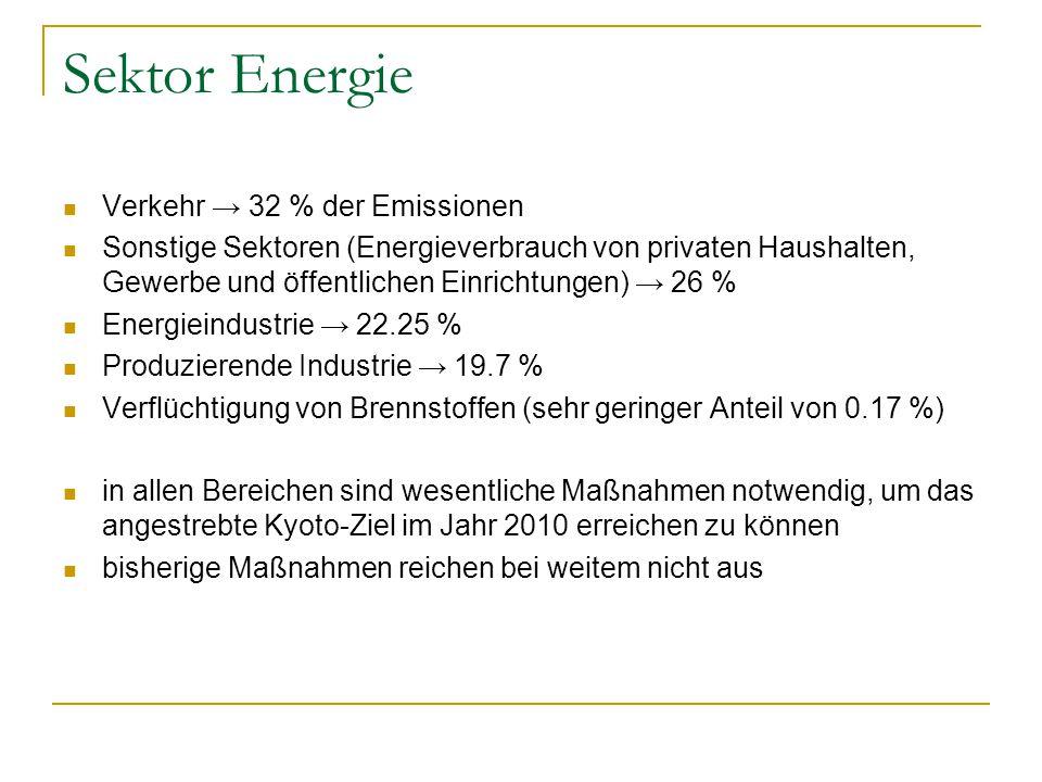 Sektor Energie Verkehr → 32 % der Emissionen Sonstige Sektoren (Energieverbrauch von privaten Haushalten, Gewerbe und öffentlichen Einrichtungen) → 26 % Energieindustrie → 22.25 % Produzierende Industrie → 19.7 % Verflüchtigung von Brennstoffen (sehr geringer Anteil von 0.17 %) in allen Bereichen sind wesentliche Maßnahmen notwendig, um das angestrebte Kyoto-Ziel im Jahr 2010 erreichen zu können bisherige Maßnahmen reichen bei weitem nicht aus