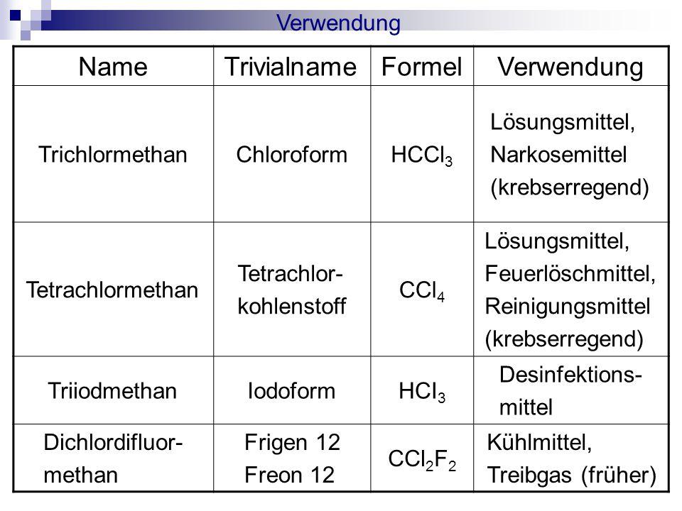 Verwendung NameTrivialnameFormelVerwendung TrichlormethanChloroformHCCl 3 Lösungsmittel, Narkosemittel (krebserregend) Tetrachlormethan Tetrachlor- kohlenstoff CCl 4 Lösungsmittel, Feuerlöschmittel, Reinigungsmittel (krebserregend) TriiodmethanIodoformHCI 3 Desinfektions- mittel Dichlordifluor- methan Frigen 12 Freon 12 CCl 2 F 2 Kühlmittel, Treibgas (früher)