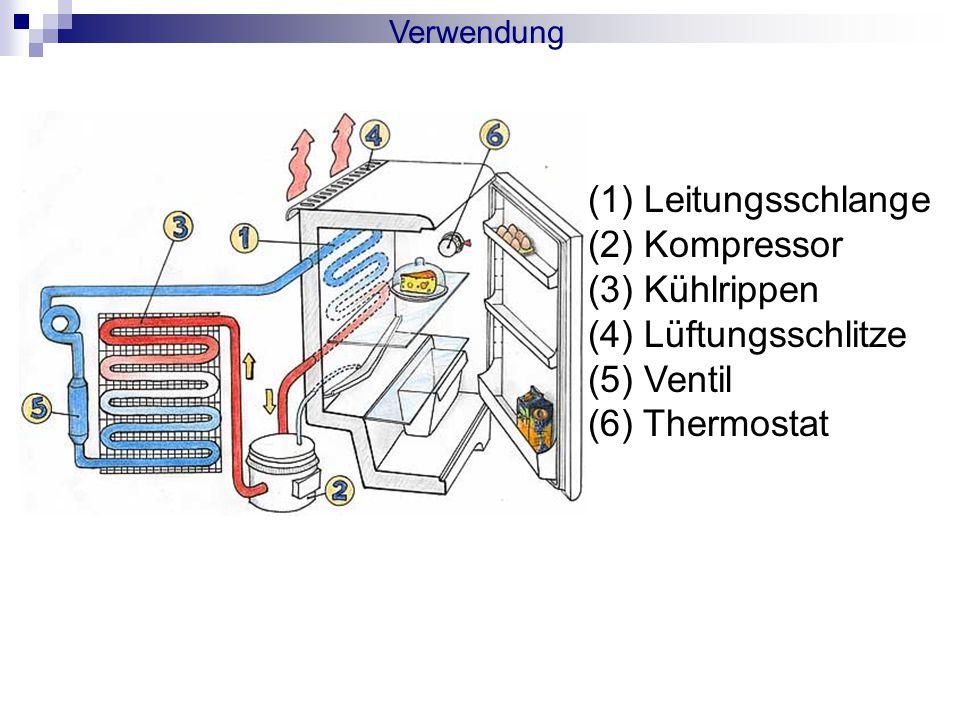 (1) Leitungsschlange (2) Kompressor (3) Kühlrippen (4) Lüftungsschlitze (5) Ventil (6) Thermostat Verwendung