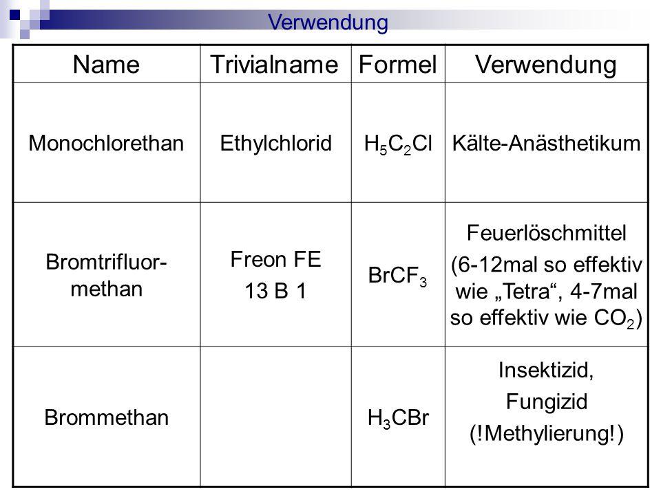 "NameTrivialnameFormelVerwendung MonochlorethanEthylchloridH 5 C 2 ClKälte-Anästhetikum Bromtrifluor- methan Freon FE 13 B 1 BrCF 3 Feuerlöschmittel (6-12mal so effektiv wie ""Tetra , 4-7mal so effektiv wie CO 2 ) BrommethanH 3 CBr Insektizid, Fungizid (!Methylierung!) Verwendung"