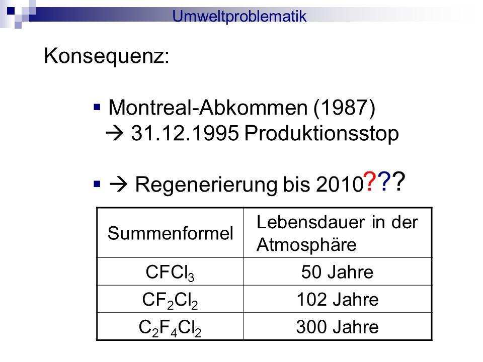 Umweltproblematik Konsequenz:  Montreal-Abkommen (1987)  31.12.1995 Produktionsstop   Regenerierung bis 2010 Summenformel Lebensdauer in der Atmosphäre CFCl 3 50 Jahre CF 2 Cl 2 102 Jahre C 2 F 4 Cl 2 300 Jahre ???