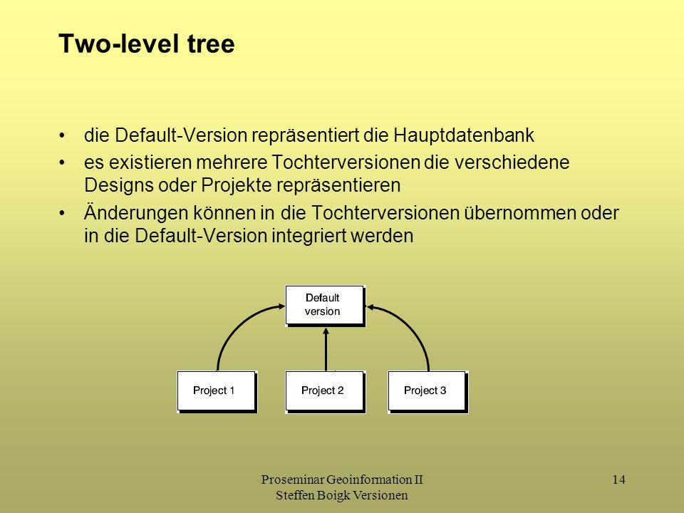 Proseminar Geoinformation II Steffen Boigk Versionen 14 Two-level tree die Default-Version repräsentiert die Hauptdatenbank es existieren mehrere Tochterversionen die verschiedene Designs oder Projekte repräsentieren Änderungen können in die Tochterversionen übernommen oder in die Default-Version integriert werden