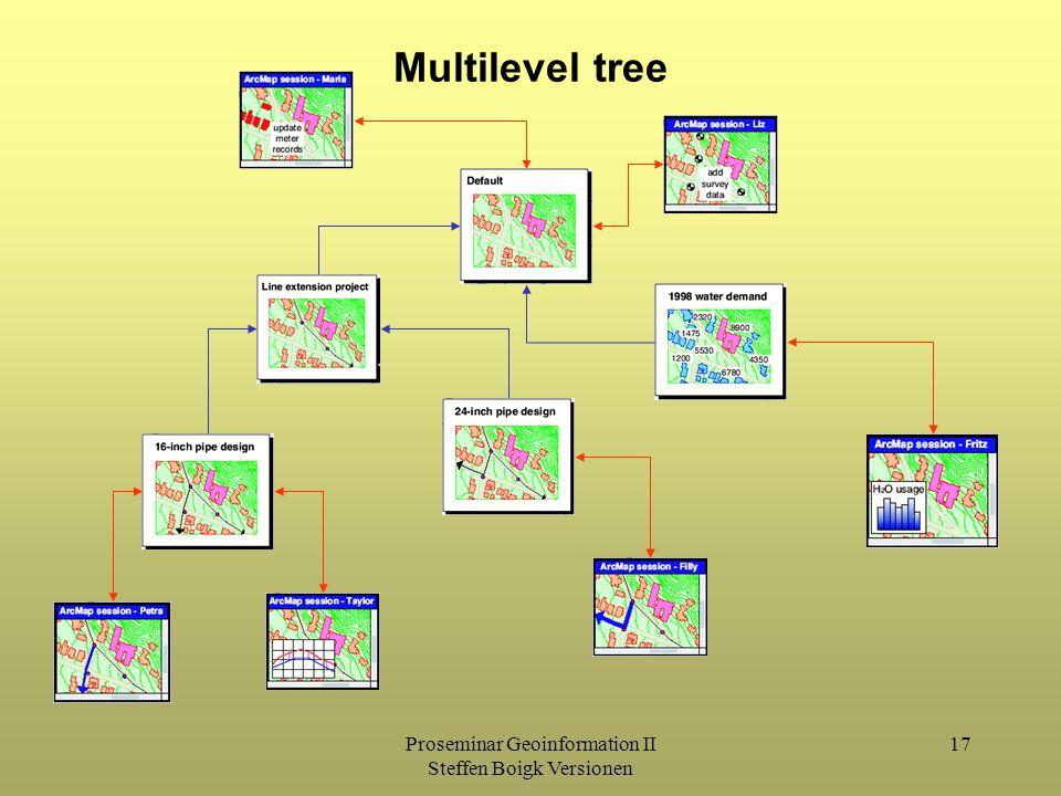 Proseminar Geoinformation II Steffen Boigk Versionen 17 Multilevel tree