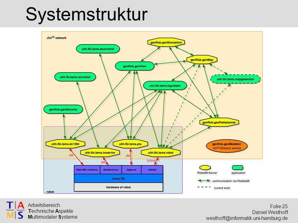 Arbeitsbereich Technische Aspekte Multimodaler Systeme Folie 25 Daniel Westhoff westhoff@informatik.uni-hamburg.de Systemstruktur