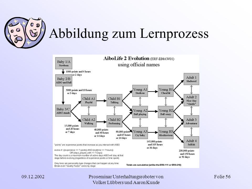 09.12.2002Proseminar Unterhaltungsroboter von Volker Lübbers und Aaron Kunde Folie 56 Abbildung zum Lernprozess