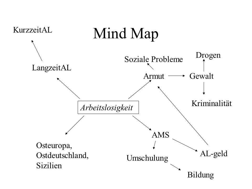 Mind Map Arbeitslosigkeit LangzeitAL KurzzeitAL Osteuropa, Ostdeutschland, Sizilien Armut Soziale Probleme Gewalt Drogen Kriminalität AMS AL-geld Umschulung Bildung