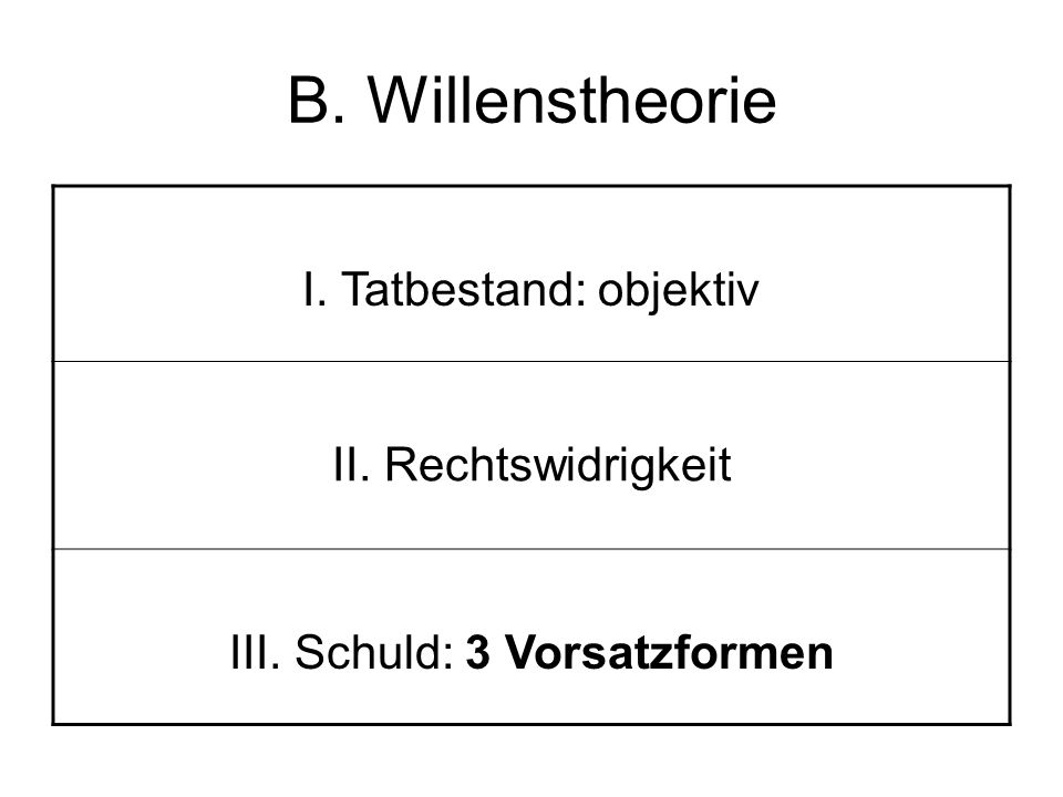 B. Willenstheorie I. Tatbestand: objektiv II. Rechtswidrigkeit III. Schuld: 3 Vorsatzformen