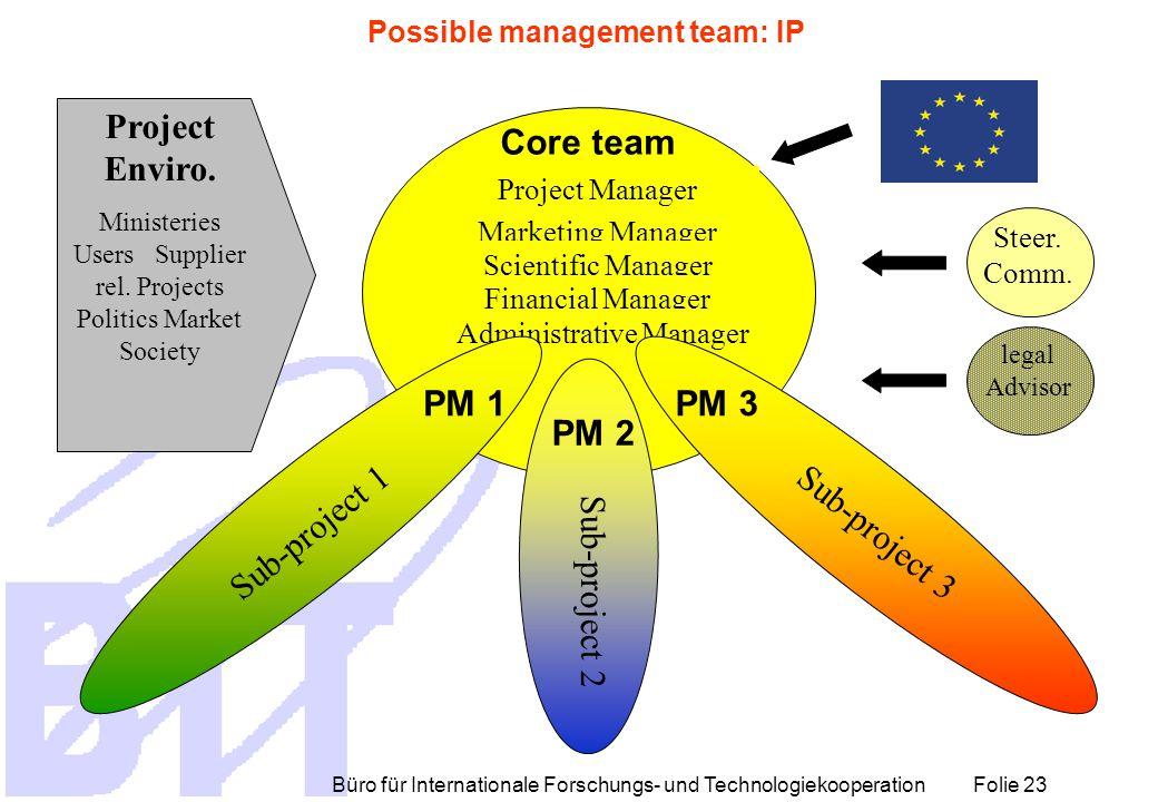 Büro für Internationale Forschungs- und Technologiekooperation Folie 23 Core team Project Manager Marketing Manager Scientific Manager Financial Manag