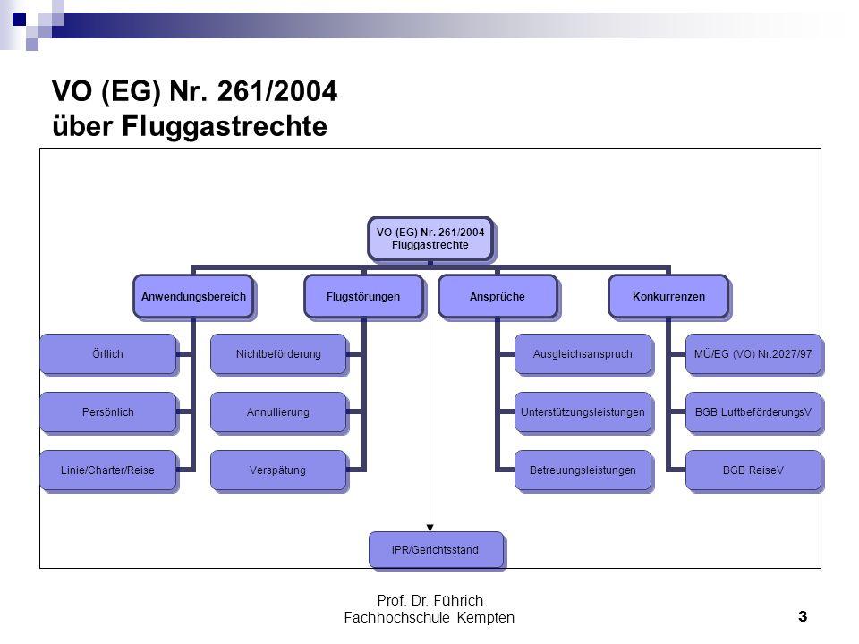Prof. Dr. Führich Fachhochschule Kempten3 VO (EG) Nr. 261/2004 über Fluggastrechte VO (EG) Nr. 261/2004 Fluggastrechte Anwendungsbereich Örtlich Persö