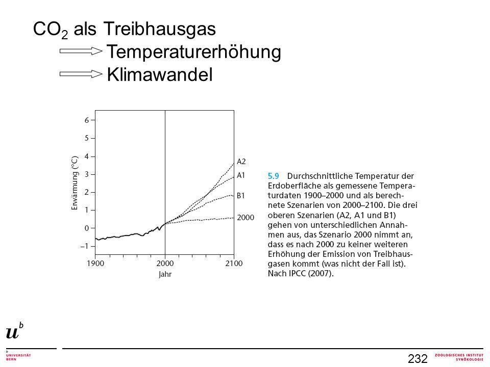 232 CO 2 als Treibhausgas Temperaturerhöhung Klimawandel