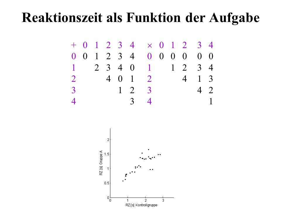 RZ / Fehler als Funktion der Zeit