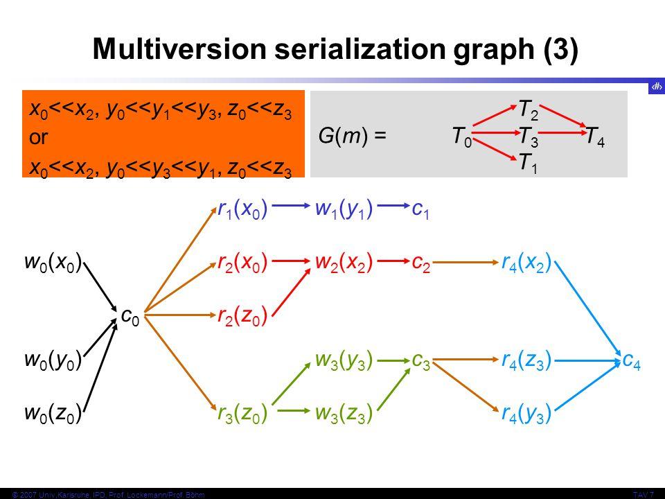 24 © 2007 Univ,Karlsruhe, IPD, Prof. Lockemann/Prof. BöhmTAV 7 Multiversion serialization graph (3) r1(x0)w1(y1)c1w0(x0)r2(x0)w2(x2)c2r4(x2)c0r2(z0)w0