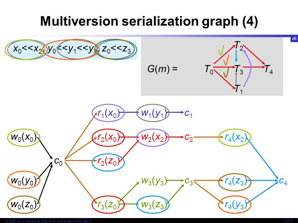 25 © 2007 Univ,Karlsruhe, IPD, Prof. Lockemann/Prof. BöhmTAV 7 Multiversion serialization graph (4) r1(x0)w1(y1)c1w0(x0)r2(x0)w2(x2)c2r4(x2)c0r2(z0)w0