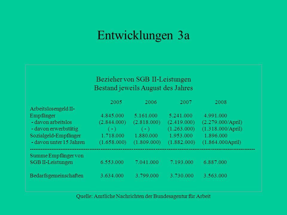 Entwicklungen 3a Bezieher von SGB II-Leistungen Bestand jeweils August des Jahres 2005 2006 2007 2008 Arbeitslosengeld II- Empfänger 4.845.000 5.161.000 5.241.000 4.991.000 - davon arbeitslos (2.844.000) (2.818.000) (2.419.000) (2.279.000/April) - davon erwerbstätig ( - ) ( - ) (1.263.000) (1.318.000/April) Sozialgeld-Empfänger 1.718.000 1.880.000 1.953.000 1.896.000 - davon unter 15 Jahren (1.658.000) (1.809.000) (1.882.000) (1.864.000April) --------------------------------------------------------------------------------------------------------------------------- Summe Empfänger von SGB II-Leistungen 6.553.000 7.041.000 7.193.000 6.887.000 Bedarfsgemeinschaften 3.634.000 3.799.000 3.730.000 3.563.000 Quelle: Amtliche Nachrichten der Bundesagentur für Arbeit