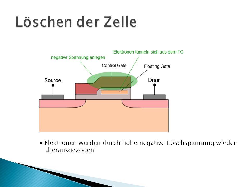 """ Elektronen werden durch hohe negative Löschspannung wieder """"herausgezogen"""""""