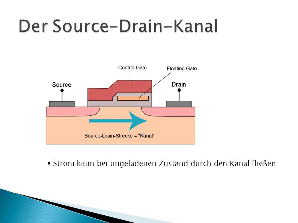  CHE: Channel Hot Electron  Verfahren um benötigte Spannung zu reduzieren  Source-Drain-Strecke dient als Elektronenbeschleuniger