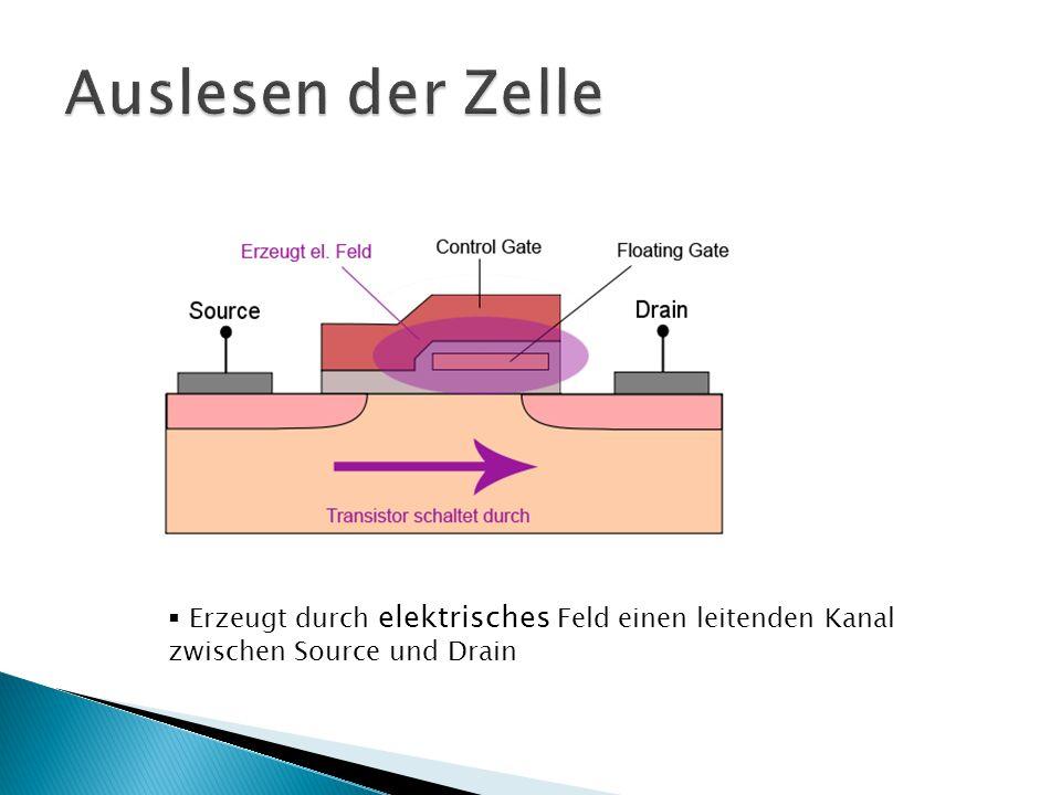  Erzeugt durch elektrisches Feld einen leitenden Kanal zwischen Source und Drain