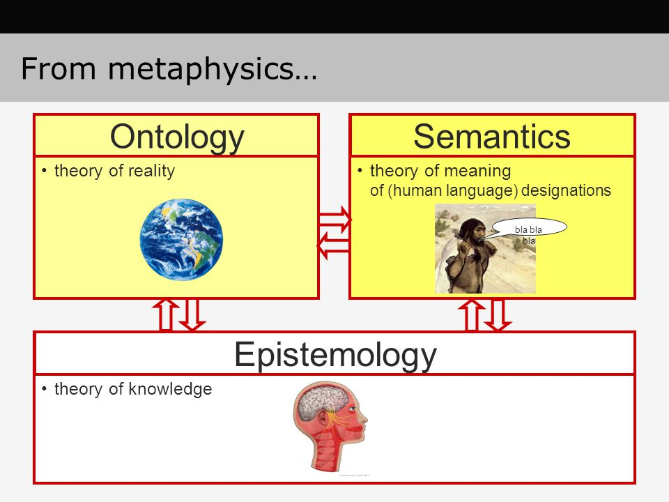 From metaphysics… theory of realitytheory of meaning of (human language) designations theory of knowledge OntologySemantics Epistemology bla bla bla